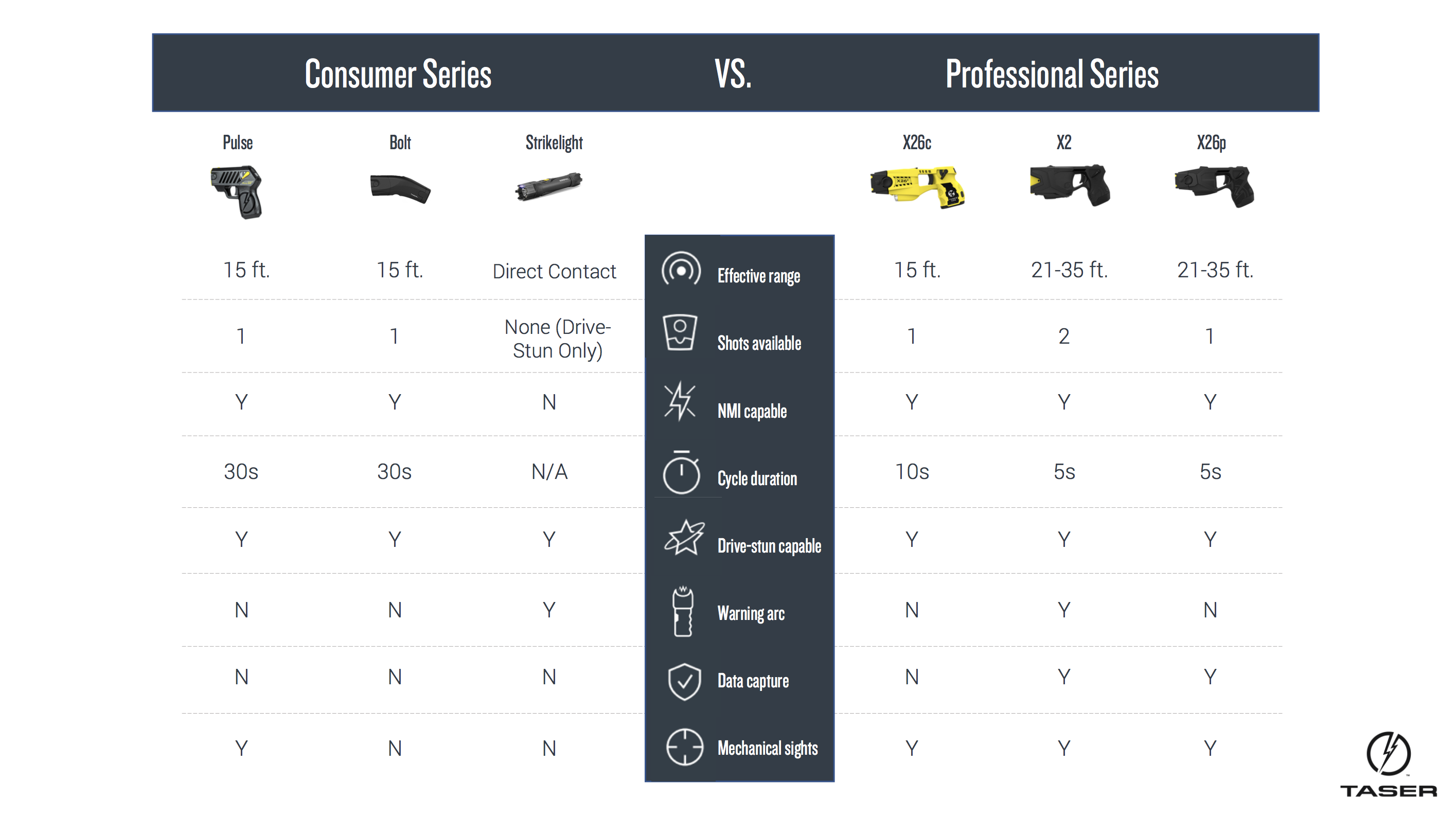 TASER Professional Series vs. TASER Consumer Series