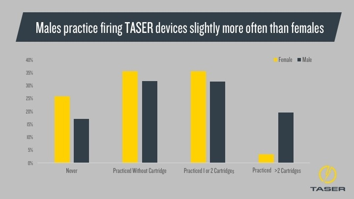 Chart on How many people practice using their TASER Device
